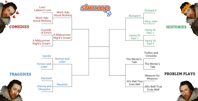shakespeare_bracket_2