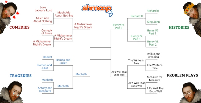 shakespeare_bracket_3